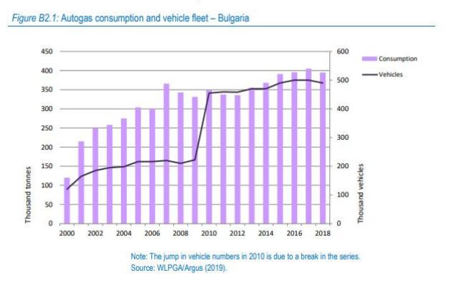 Българският пазар на автогаз и световни тенденции